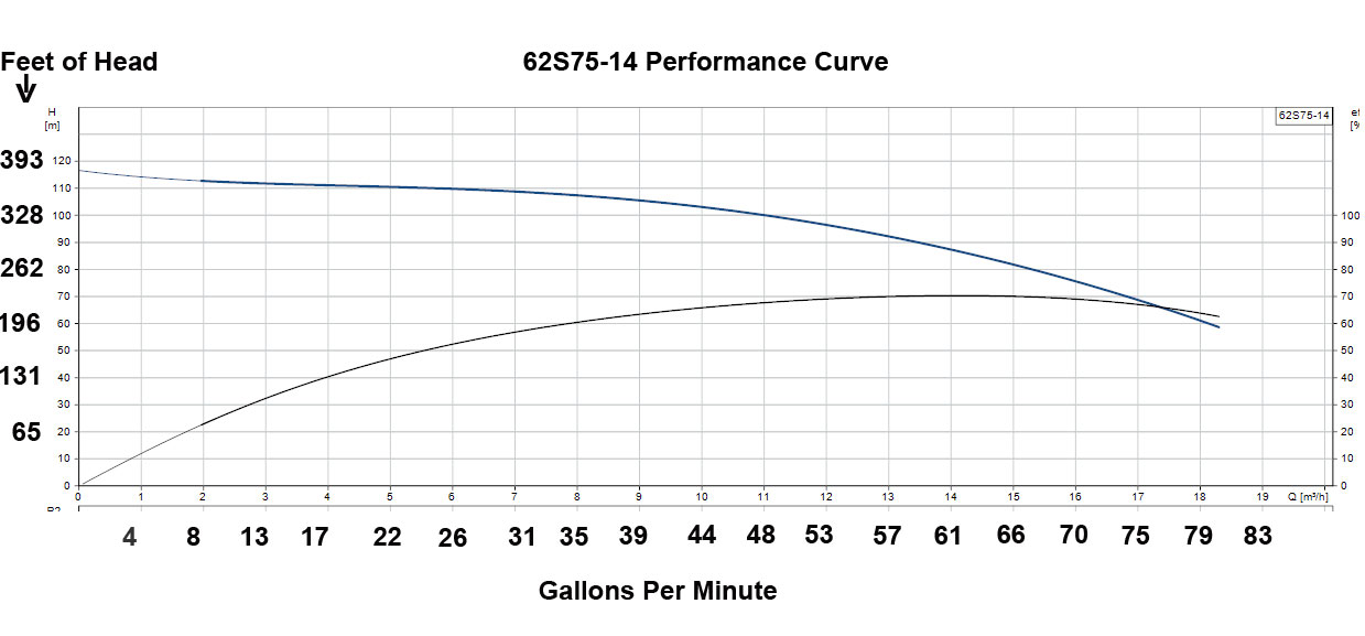 Grundfos 62S75-14 Performance Curve