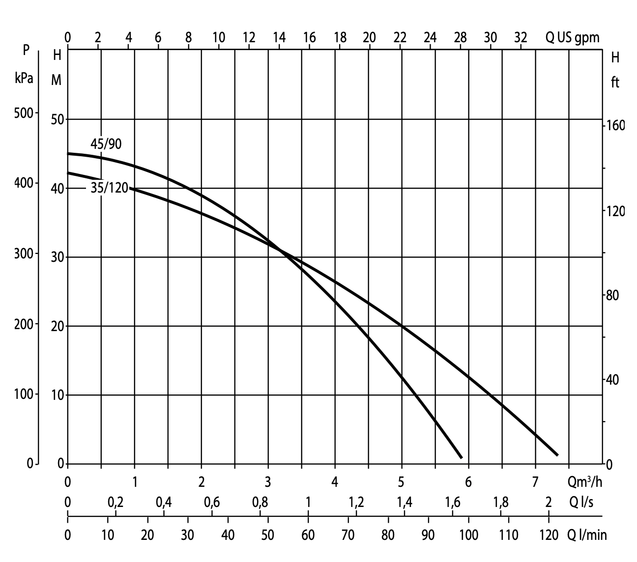 DAB DTron 3 performance curve.png