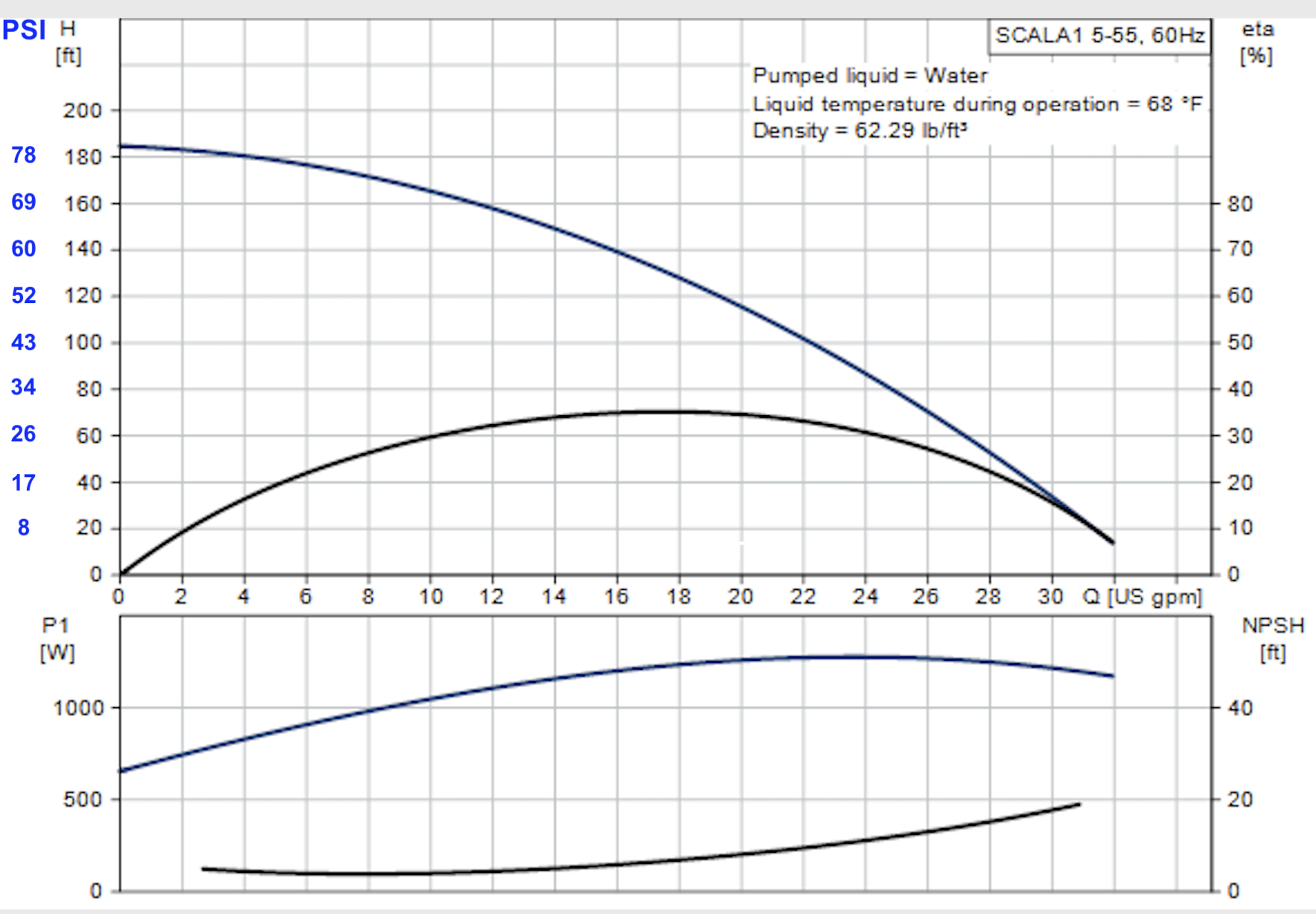 scala-1-55-pump-curve.png