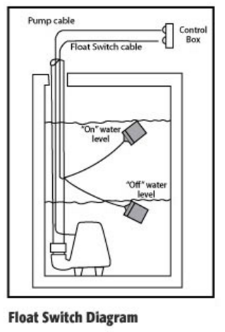 Float Switches – Pump Up vs. Pump Down & Normally Open vs. Normally Closed  - Rainwater Equipment LLCRainwater Equipment